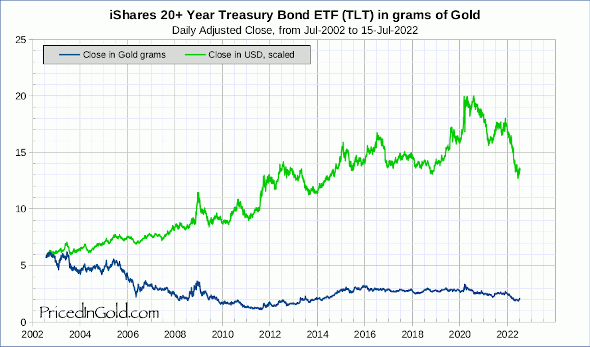 US Treasury Bonds in USD and Gold