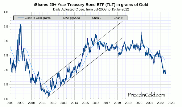TLT - Long US Treasury Bond ETF