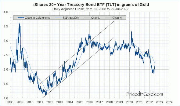TLT priced in gold