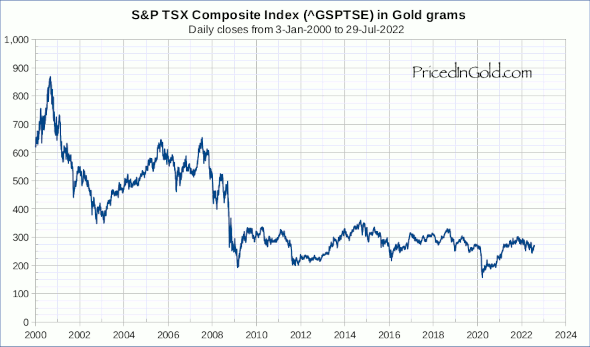 Chart of the TSX from 2000 to present