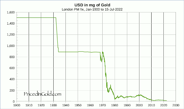 The value of the dollar in gold has collapsed since the crisis of 1929