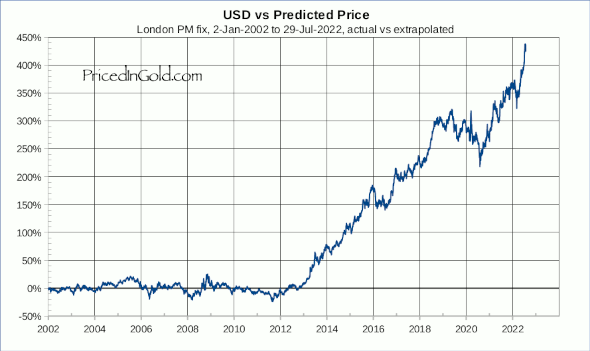 USD vs Prediction