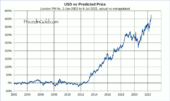 USD vs Predicted Price