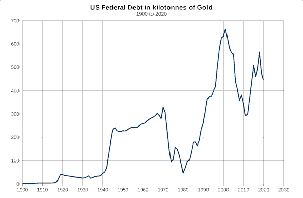 US federal Debt since 1900