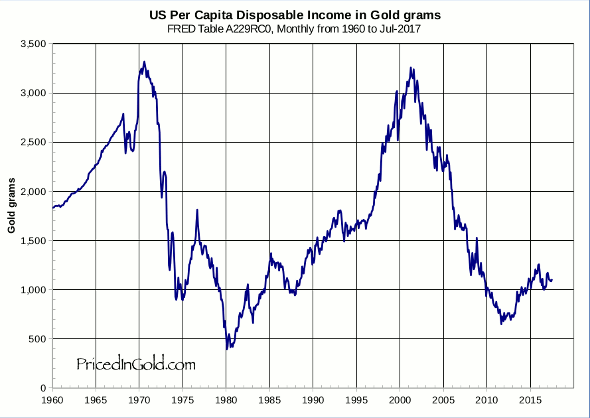 US disposable income, in gold
