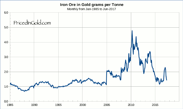 Iron Ore, since 1985