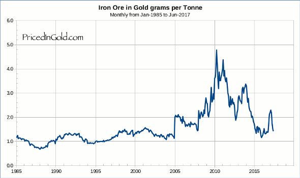 Iron Ore, since 1985