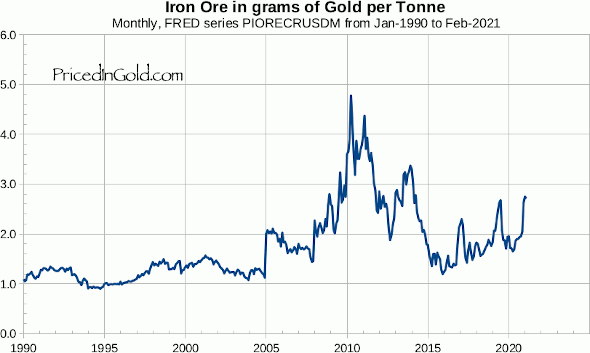 Iron Ore, since 1990