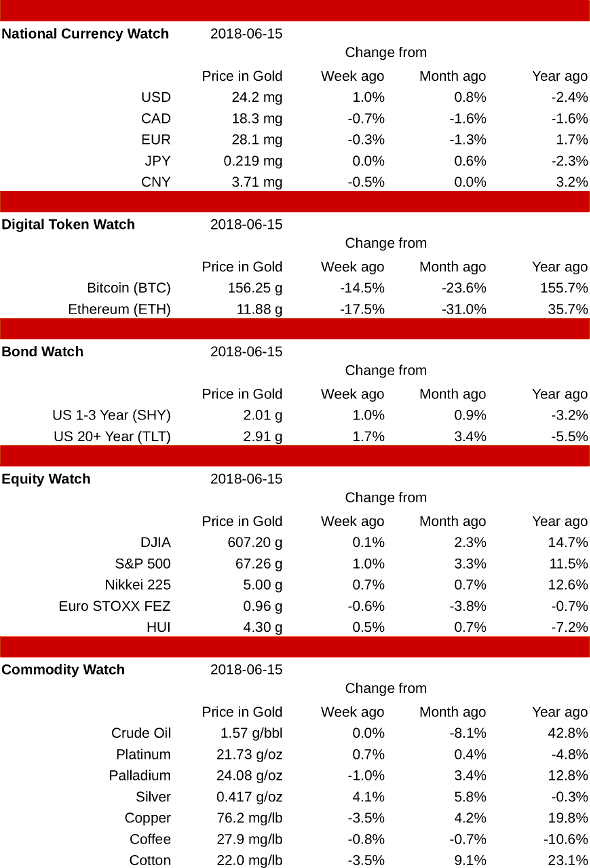 Priced in Gold Weekly Summary