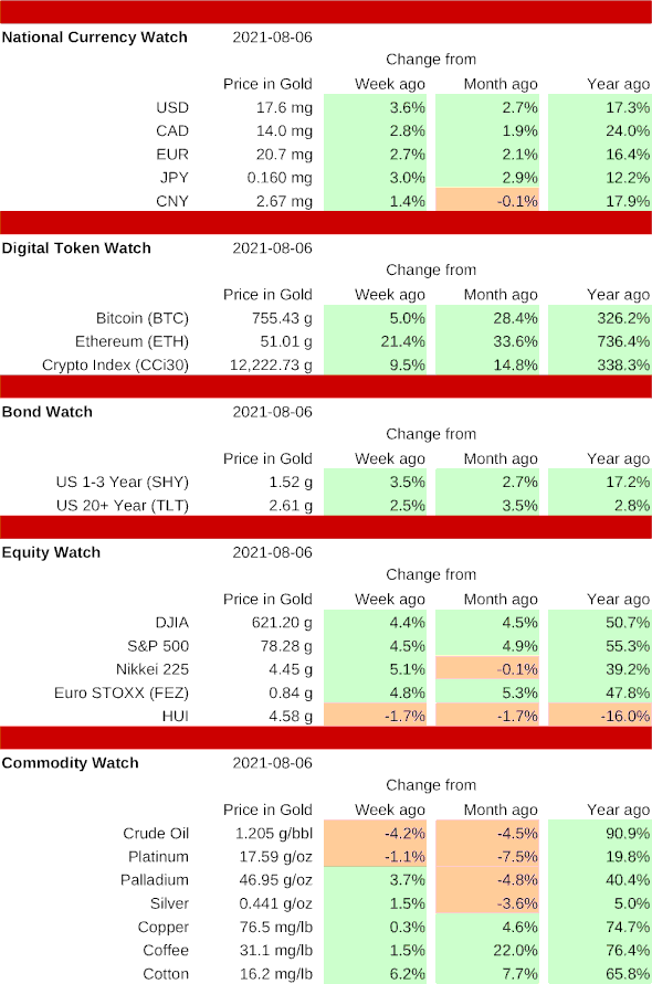 Asset table