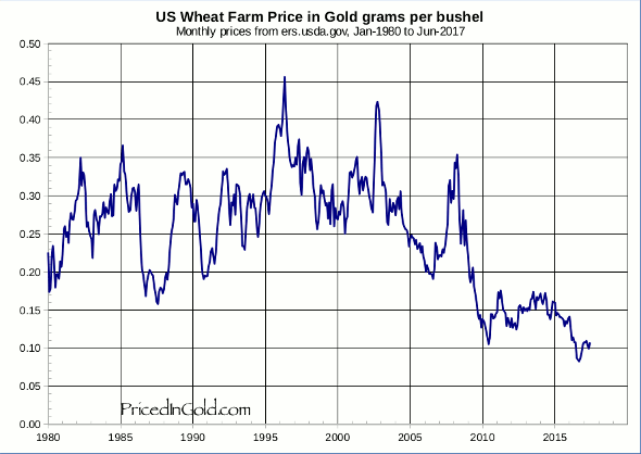 Us Wheat Farm Prices In Gold Grams Per Bushel Monthly Since 1980